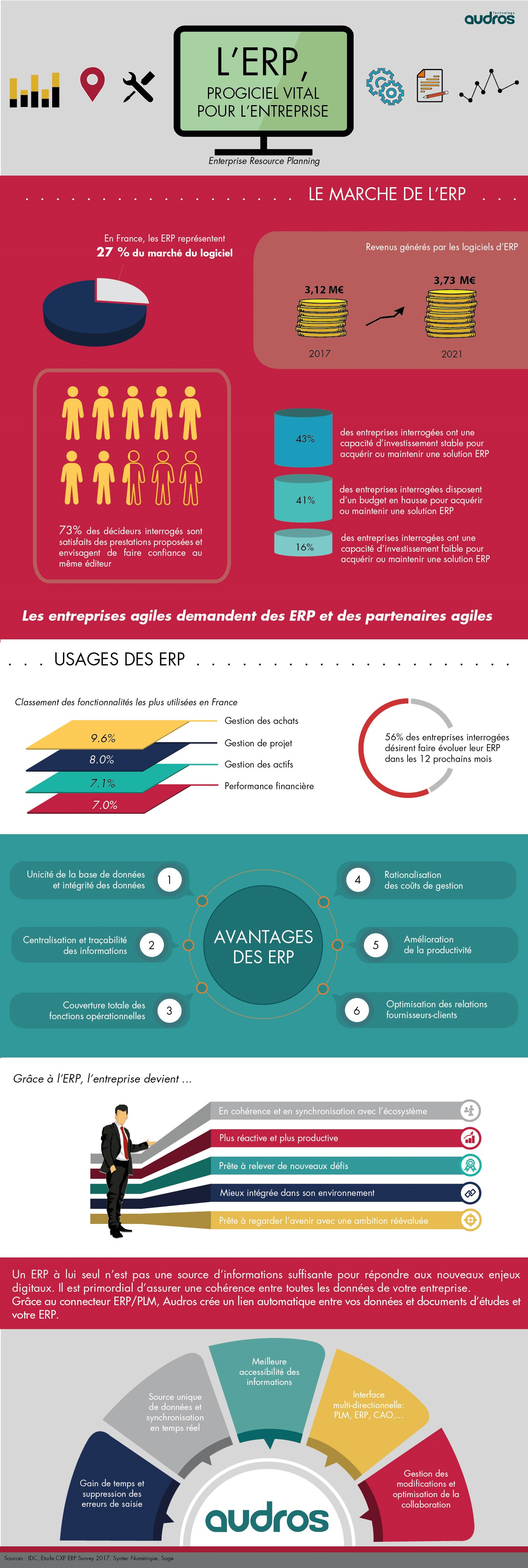 Infographie-ERP