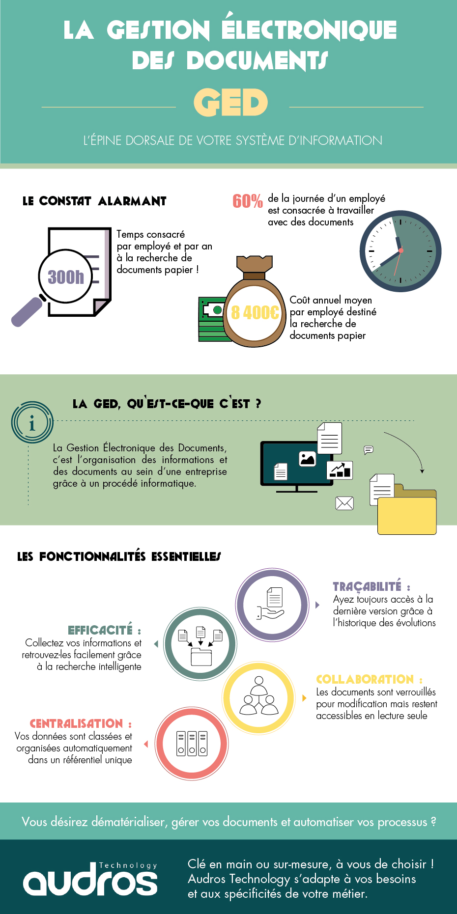 Infographie-GED-Audros